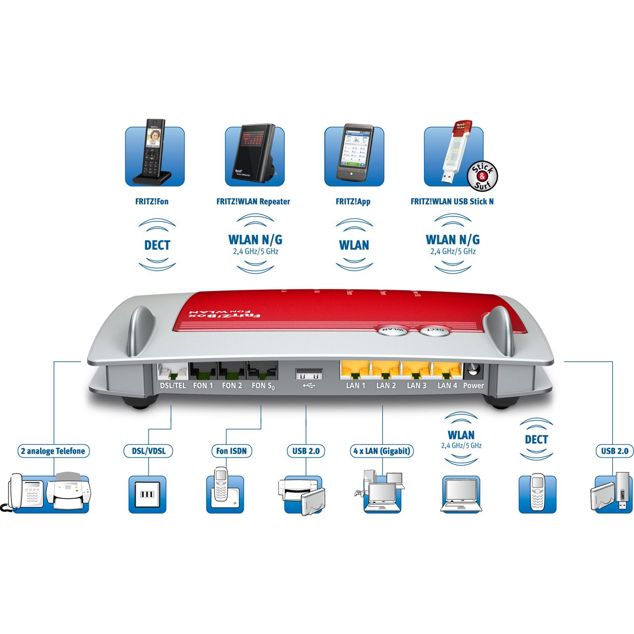 AVM FRITBox 7390 4 Port Router 300Mbit/s - WLAN Router + Modem ...